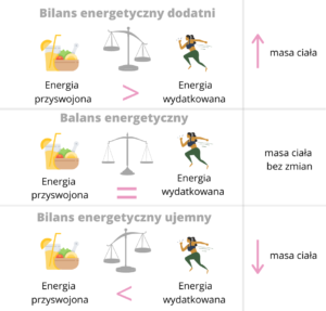 balans energetyczny a dieta